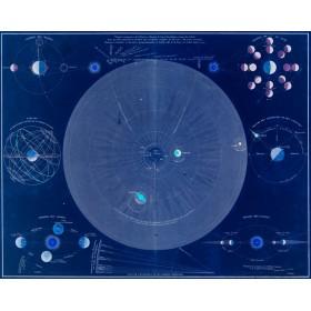 Celestial Theories